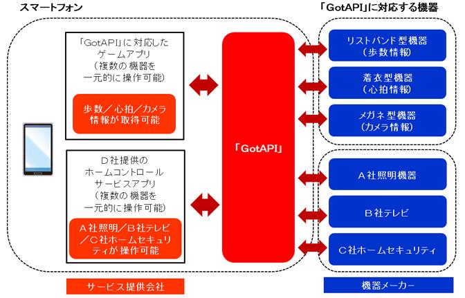 20150501-itagaki-IoT1