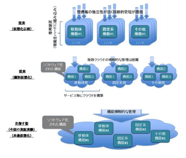 KDDI研究所など、移動体・固定系を統合した仮想化環境の運用自動化実証に成功