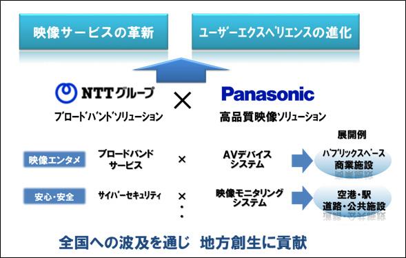 NTTとパナソニックが映像コミュニケーション分野で業務提携