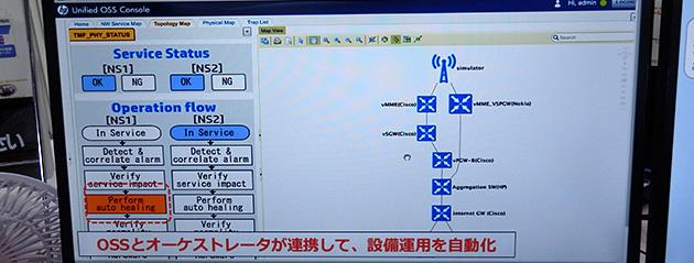 デモンストレーションの様子。仮想NICの故障を検知してから当該機能を立ち上げ直し、自動復旧後に通常運用に回復する様子が示されている。