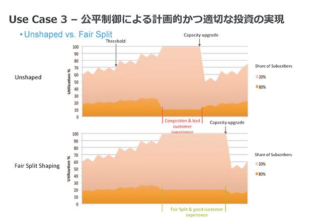 利用状況の分析例