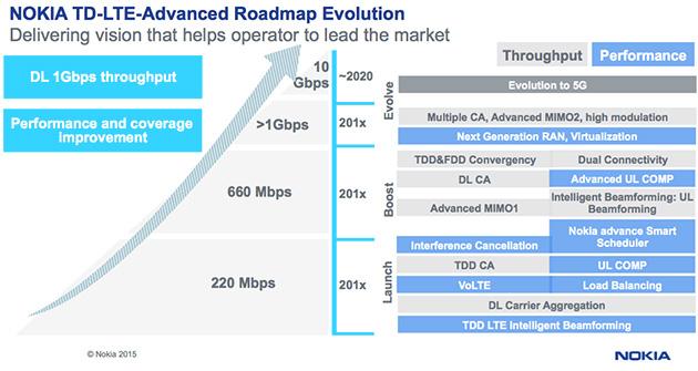 TD-LTE-Advancedのロードマップ