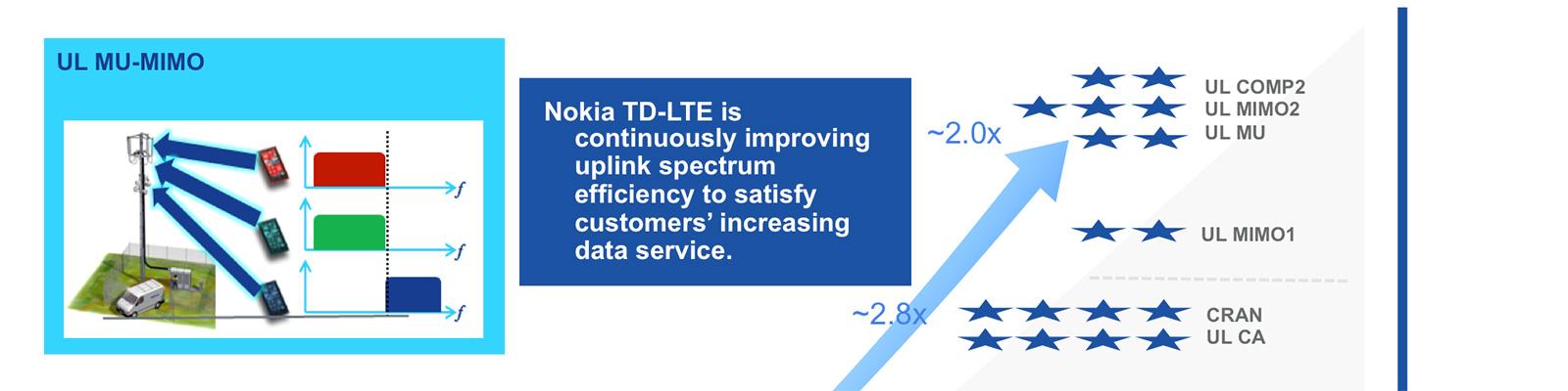 TD-LTEにおけるアップリンク側のスループット向上ロードマップ