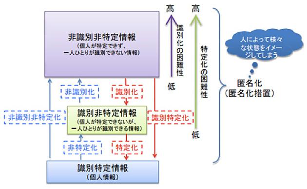 出所:パーソナルデータに関する検討会 技術WG報告書