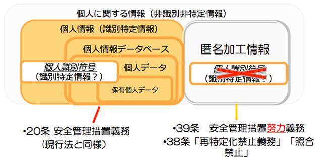 当日の講演資料(松本氏)より、改正法の整理(上段図は改正法の整理、下段は安全管理措置等が対応する改正法(案)条番号と記述)