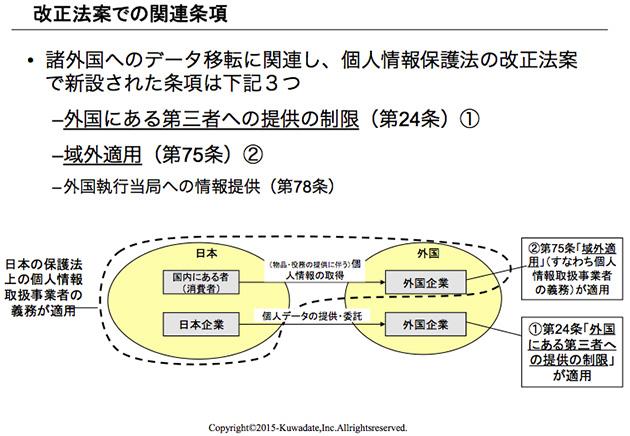 当日の講演資料(小泉氏)より 改正法案での日本から外国へのデータ移転の扱い