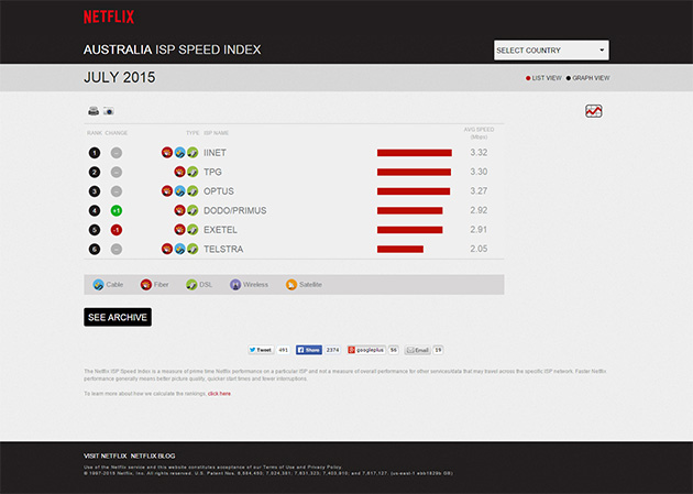 ISP Speed Indexの例