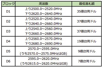 参考表:2.6GHz帯の割当ブロック