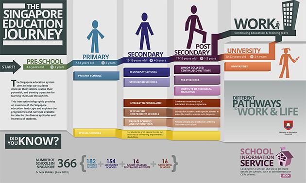 適正ごとに細かく分けられるシンガポールの教育システム