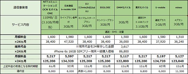 20150917-MVNO-iphone6s
