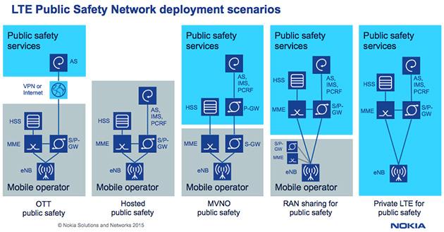 PS-LTEの導入形態の5つのシナリオ。右側ほど信頼性が高いがコストもかかる