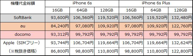 iphone6s-6sp-20150912-all-sougaku