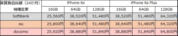 iphone6s-6sp-20150912-henk-jisshi-all