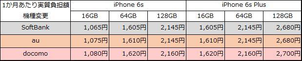 iphone6s-6sp-20150912-henk-jisshi-month