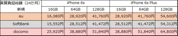 iphone6s-6sp-20150912-new-jisshi-all