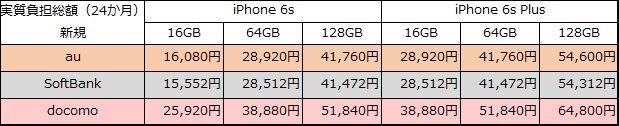 iphone6s-6sp-20150912-new-jisshi-all