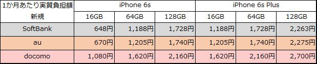 iphone6s-6sp-20150912-new-jisshi-month