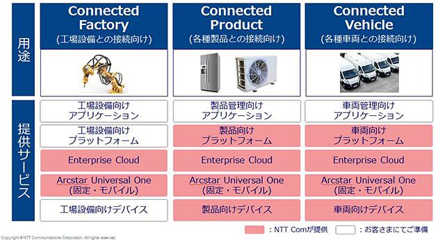 ▼IoTトライアルパック(図版提供:NTTコミュニケーションズ)