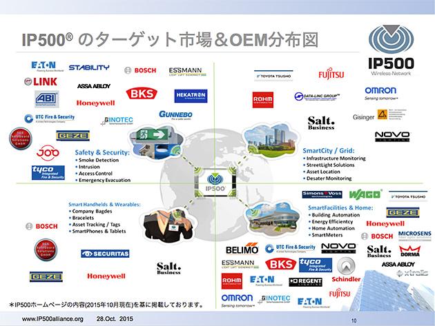 IP500の4つのターゲット市場とOEM分布