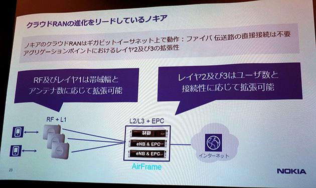 アンテナサイトとクラウドサーバーに基地局の機能を分散したNokia Radio Cloud(クラウドRAN)のデモ構成