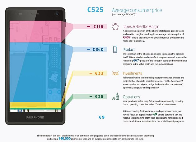 fairphone-cost-s