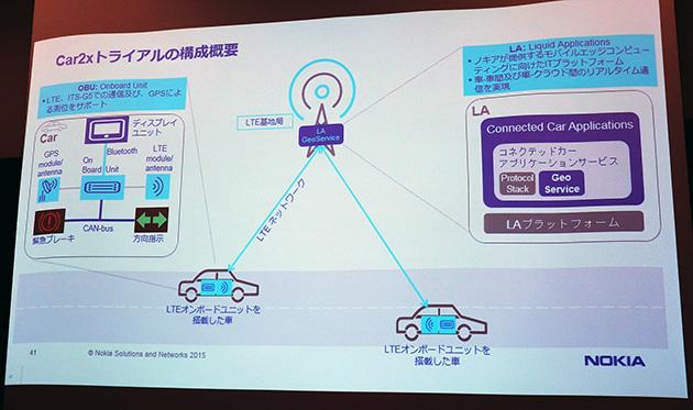 LTE基地局に設置したLiquid Applications (LA)でエッジコンピューティングを実現し、低遅延のリアルタイム通信を可能にする構成を採る