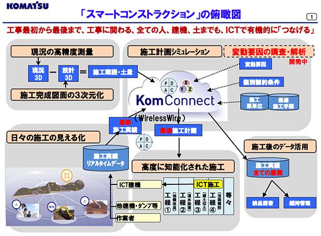 スマートコンストラクションの全体像(図版提供:コマツ)