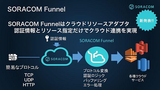 20160128-SORACOM-f