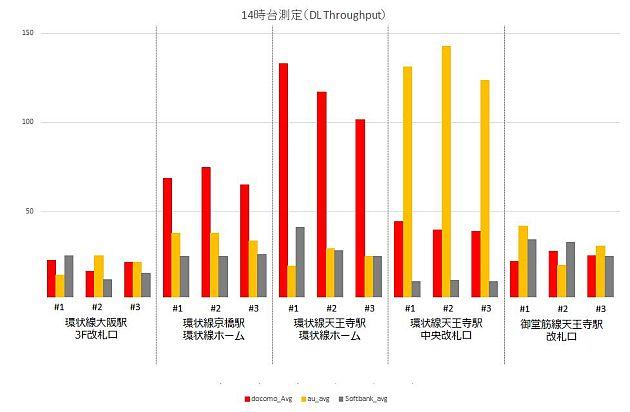 201603-speedtest-dl-14
