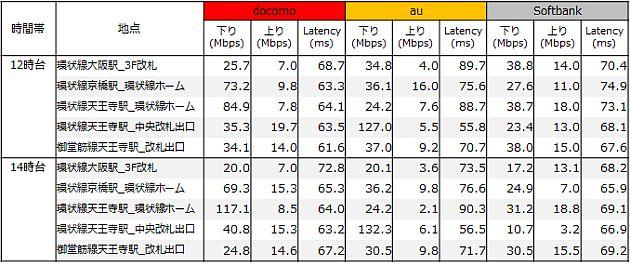 201603-speedtest-table