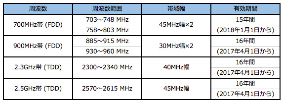 2016年周波数オークションで対象の周波数、周波数範囲、帯域幅、有効期間