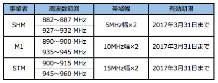 既存の携帯電話事業者が保有する900MHz帯