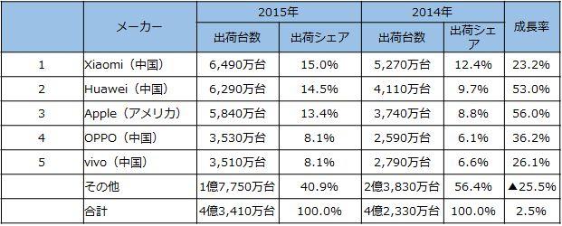 20160405-china-share