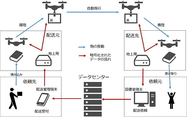 20160413-nict-drone-secure-1