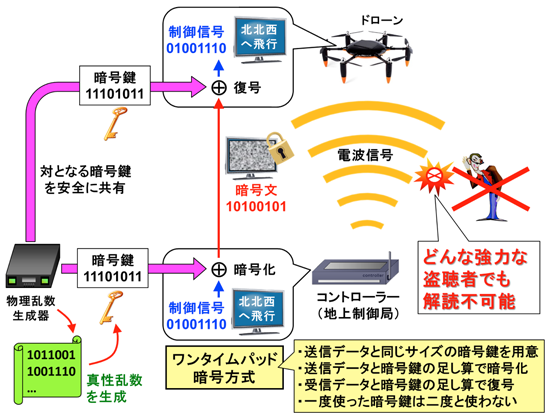 20160413-nict-drone-secure-3