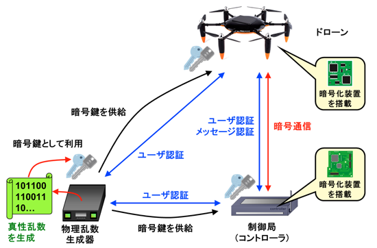 20160413-nict-drone-secure-4