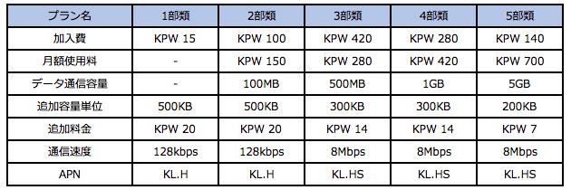 表1:CHEO Technologyのデータ通信料金体系