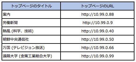 表2:CHEO Technologyのスマートフォンにブックマークされているサイト