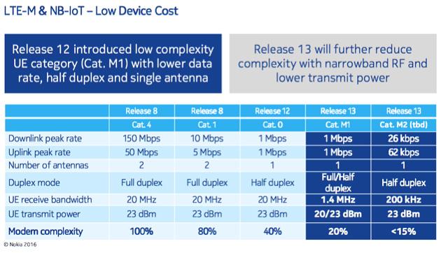3GPPのLTEにおけるIoT向けの通信規格。リリース13の「Cat.M1」が「LTE-M(eMTC)」、「Cat.M2(仮称)」が「NB-IoT」で利用する端末の規格に相当する