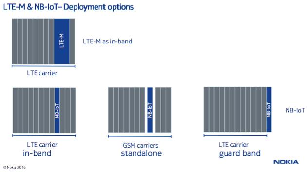 LTEの拡張であり既存のLTEとの共存が容易な上、NB-IoTは狭帯域であることを活かしてさまざまな周波数の活用の仕方ができる