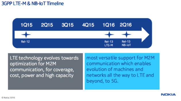 3GPPのリリース13におけるLTE-MとNB-IoTの標準化フリーズのタイムテーブル