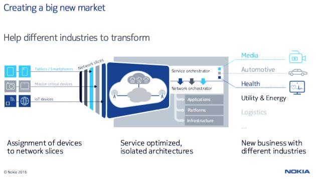 コアネットワークを複数の独立した「スライス」でユースケースごとに提供する「ネットワークスライシング」の概念
