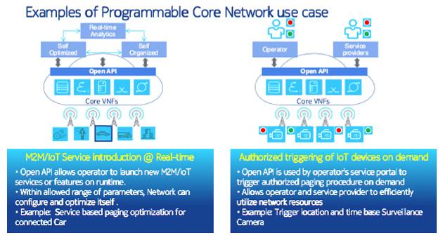 「Open API」によるコアネットワークのデータ活用