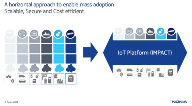 モバイルネットワークがIoTプラットフォームとして共通した機能を提供