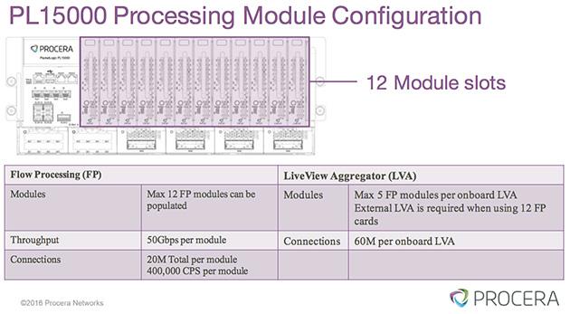 プロセッシングモジュールは1つあたり50Gbpsのスループットなので、フル実装することで最大600Gbpsのスループットを実現する。コントローラーユニットも同じ筐体のスロットに挿せるので、構成の自由度は高い。