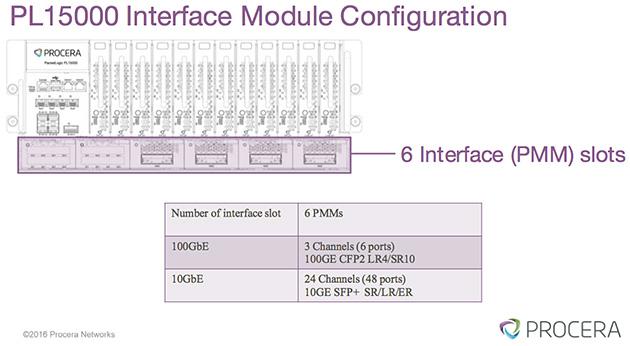 インタフェースモジュールは6スロットあり、100Gbpsのチャネルは2スロットで1本、10Gbpsのチャネルは1スロットで4本構成できる。ユーザーの環境に合わせて混在も可能。