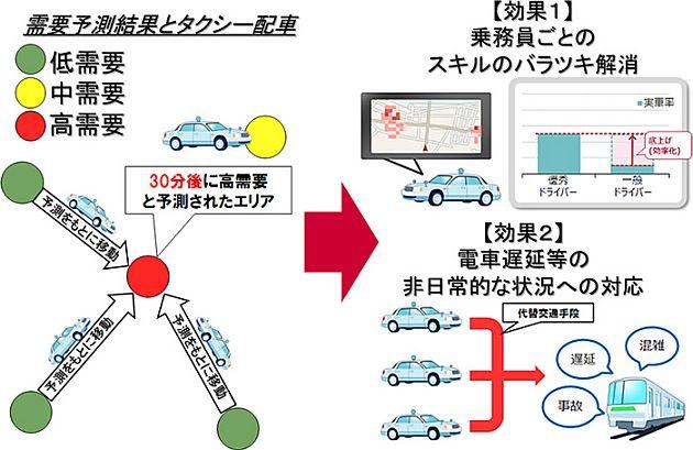 20160531-docomo-taxi