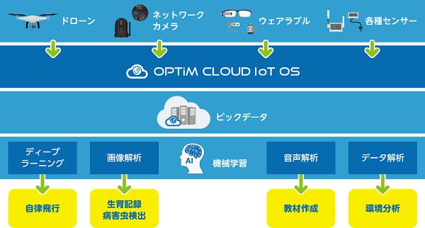 20160608-smartyasai-IoTOS