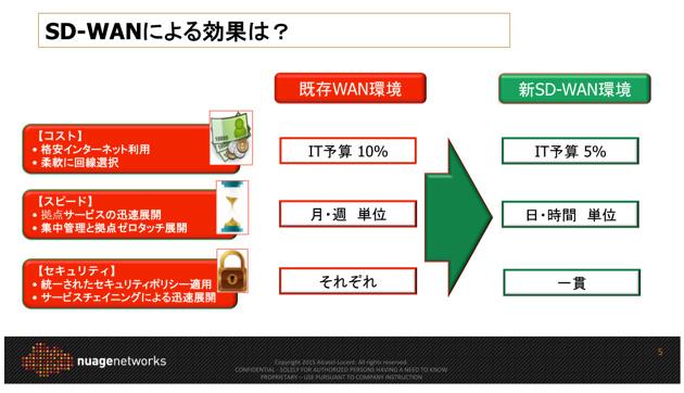 SD-WANの導入がエンタープライズのWAN環境に与える効果