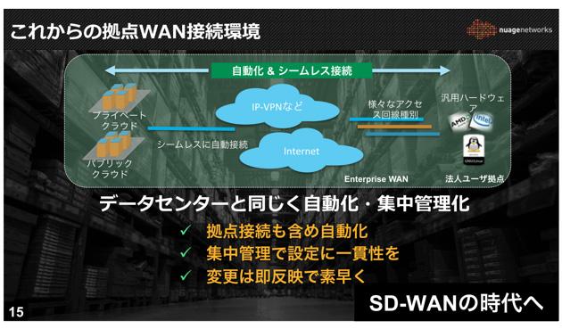 SD-WAN時代の企業ネットワークは「自動化」し「シームレス」に接続できるようになる